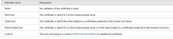 certificateValidationMode clientcredentials