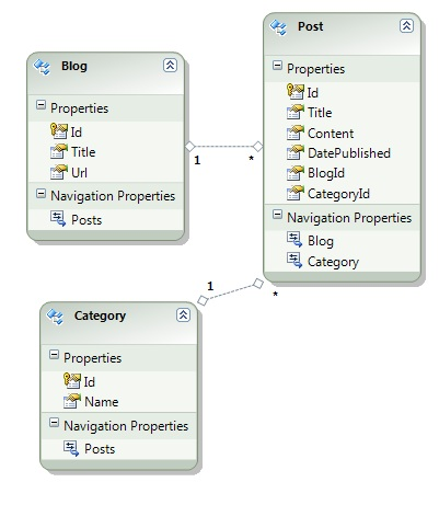 Entity Framework ADO.NET Entity Data Model