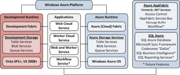 Windows Azure Data Sync
