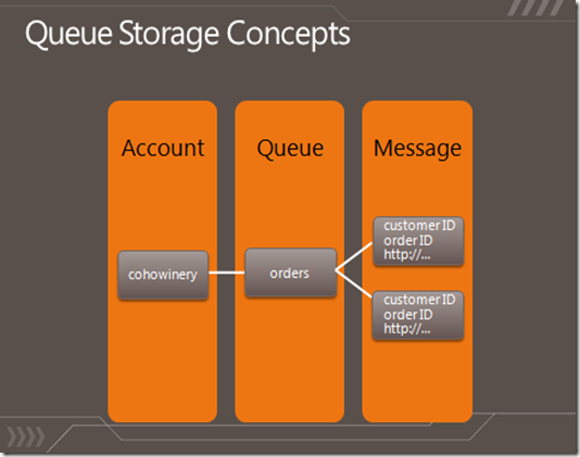 Windows Azure Queues to build disconnected and reliable systems